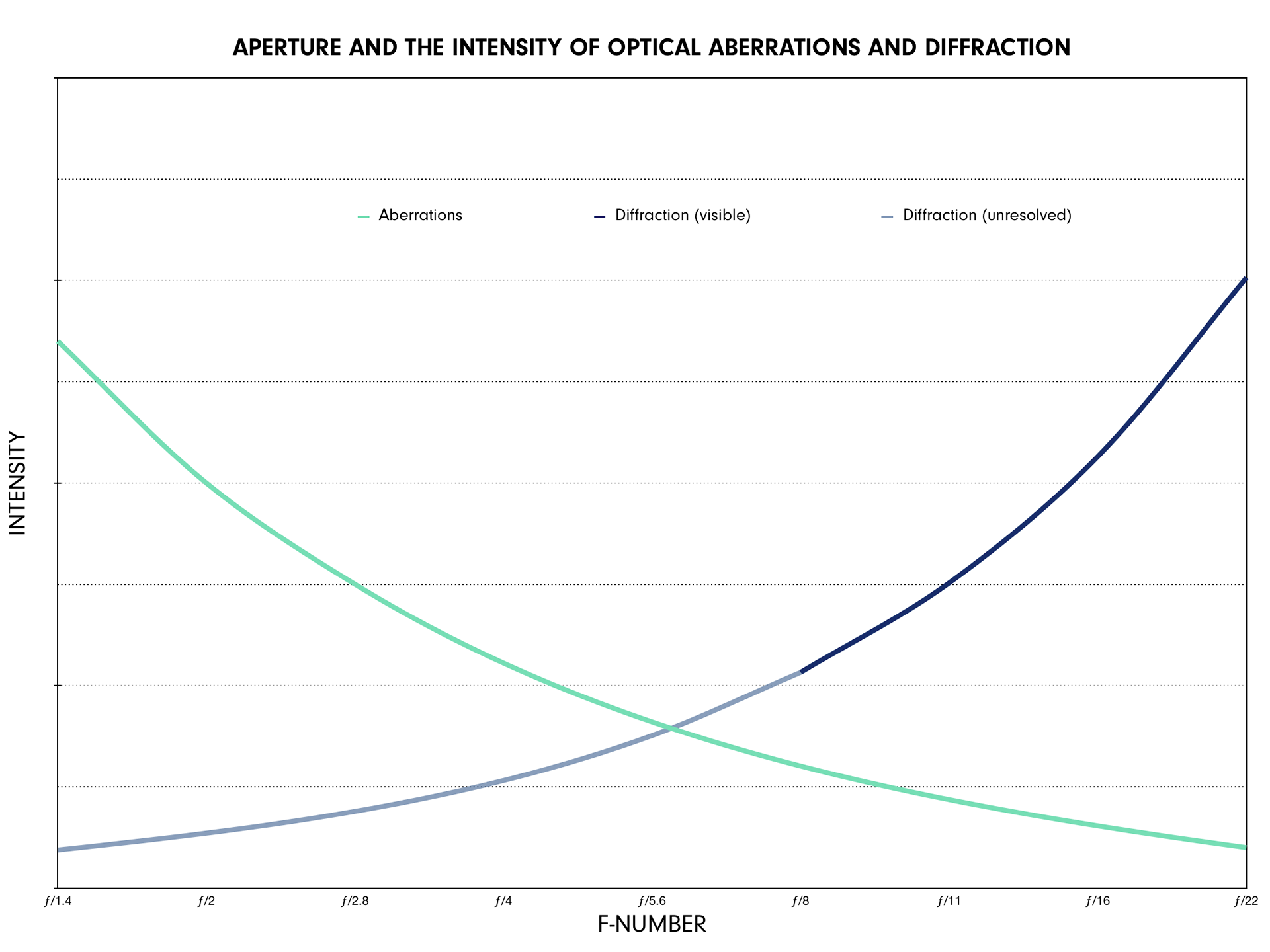 graph of aperture settings and its effect on optical aberrations and diffraction